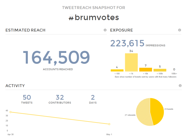 Twitter Reach Report Results for  brumvotes   TweetReach