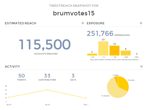 Twitter Reach Report Results for brumvotes15   TweetReach