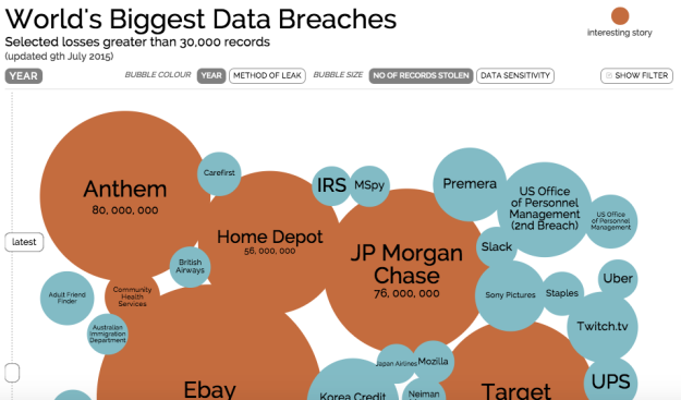 Data breaches datavis