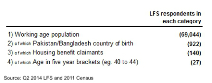housing benefit claimants from pakistan and bangladesh