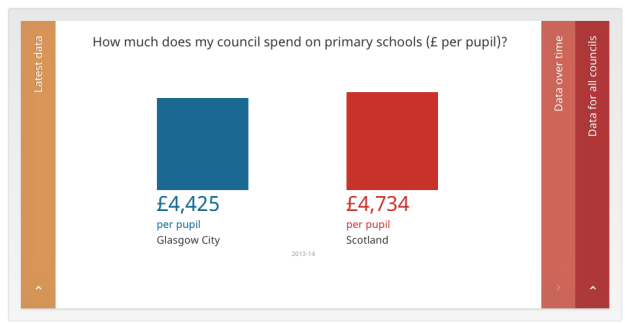 Comparison chart between Glasgow and national average