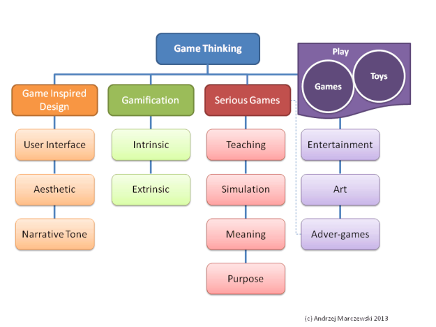 serious games chart