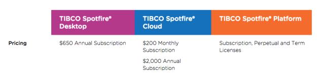tibco licenses
