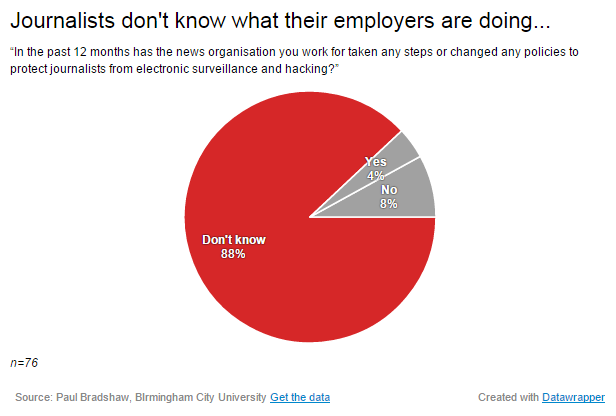 Pie chart: 88% of respondents did not know what their employers were doing about information security