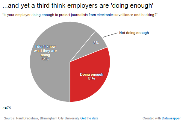31% of journalists said their employer was doing enough to protect employees and sources