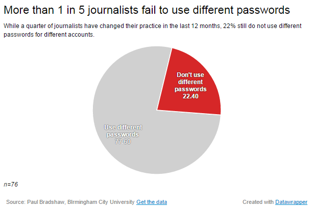 22% of journalists do not use different passwords for different accounts