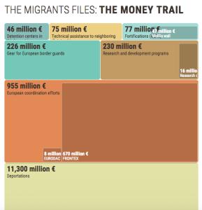 migrants files money treemap