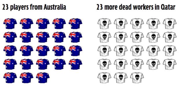 Qatar deaths shown in a team