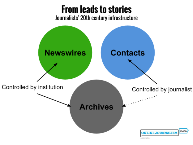 Newswires and archives were controlled by the news organisation; only contacts were maintained by the journalist