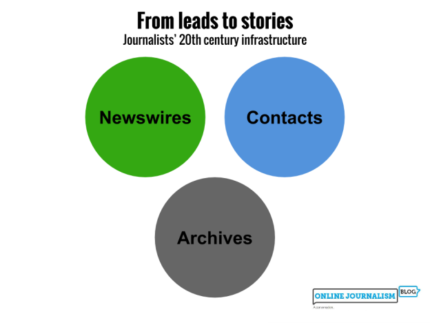 Newswires, contacts and archives