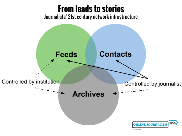 Contacts and feeds are controlled by the journalist, feeds and archives less so by the institution