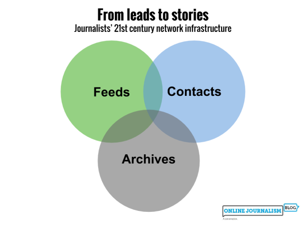 Venn diagram: Feeds, contacts and archives