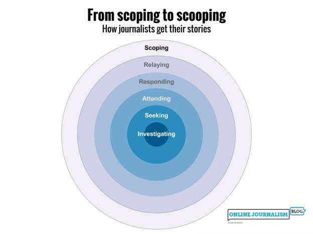 Scoping, relaying, responding, attending, seeking, investigating