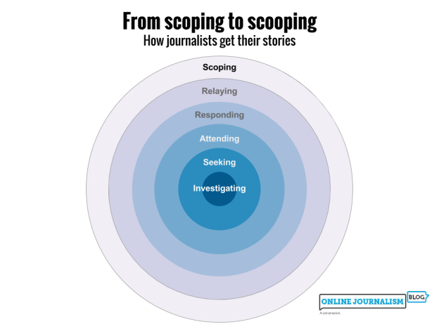 Scoping, relaying, responding, attending, seeking, investigating