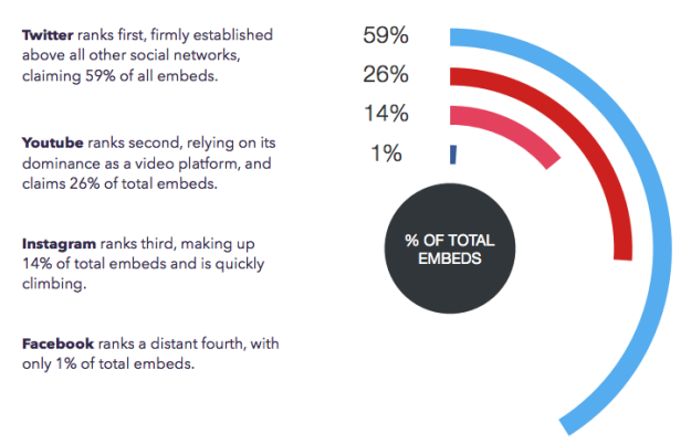 Twitter is 59% of all embeds, YouTube 26%, Instagram 14% and Facebook 1%