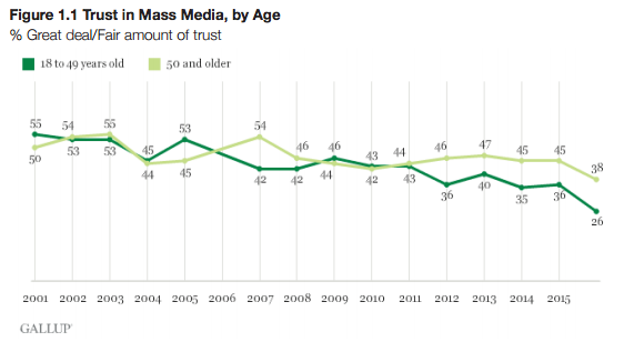 trust-in-mass-media-by-age