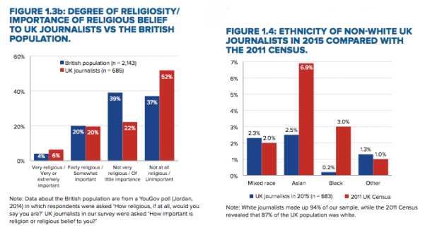Chart: religion and ethnicity in newsrooms