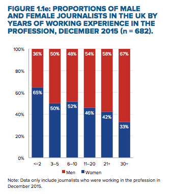 Chart: women in newsrooms