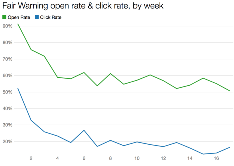 Here are 9 email newsletters about data… I think you'll like