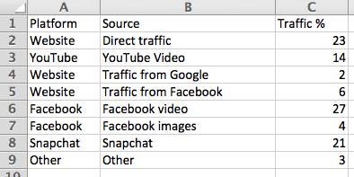 treemap data format