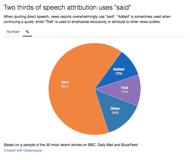 "Said accounts for 65% of speech attributions, followed by ""told"" (11%) and ""added"" (10%)."