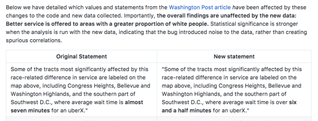 Below we have detailed which values and statements from the Washington Post article have been affected by these changes to the code and new data collected.