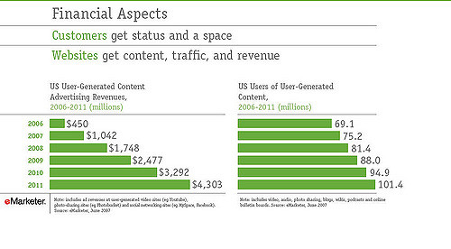 Customers get status and space, Websites get content, traffic and revenue