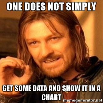 one does not simply get some data and show it in a chart