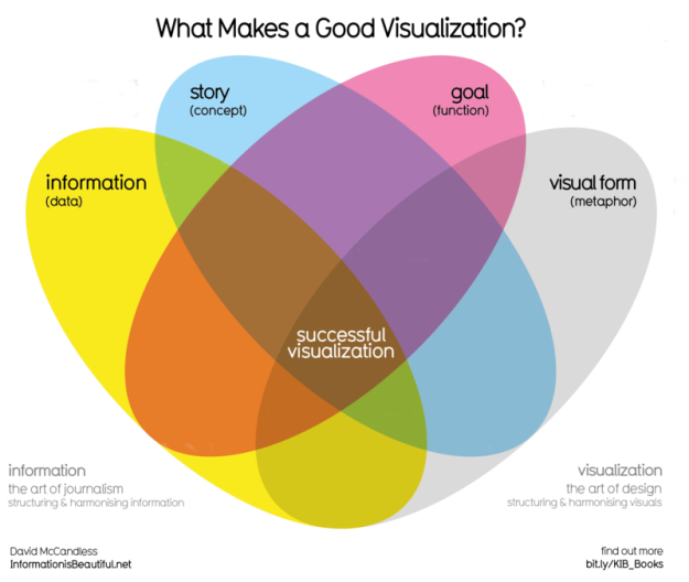 What makes a good visualization