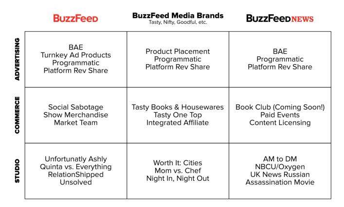 buzzfeed businessmodel