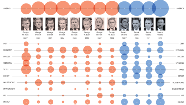 January 2012: The National Post's graphics team analyzes keywords used in State of the Union addresses by presidents Bush and Obama / Image: © Richard Johnson/The National Post