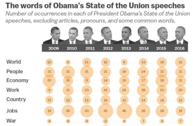 Words of Obama's SOTU speeches