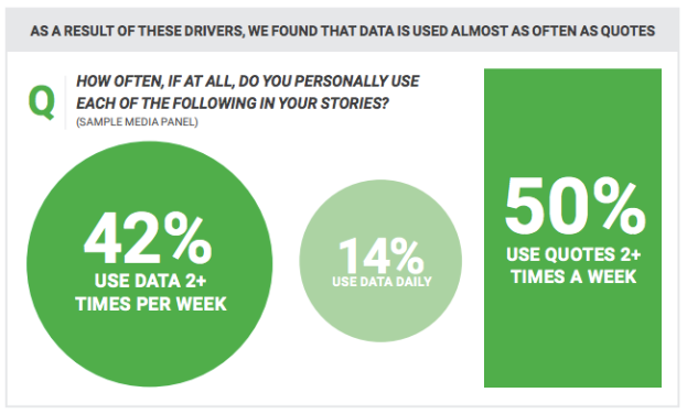 42% of journalists use data 2 or more times per week