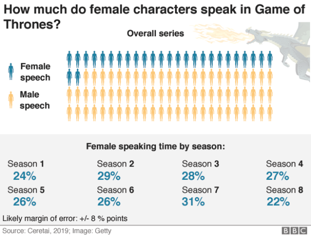 Chart: women speak 27% of the time in Game of Thrones