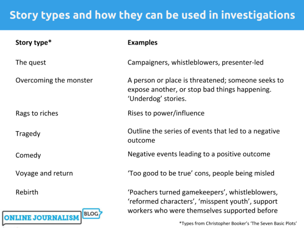 7 story types and investigations