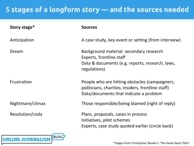 5 stages of a longform story