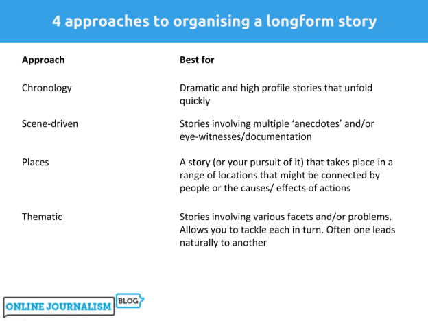 4 ways to structure a longform story