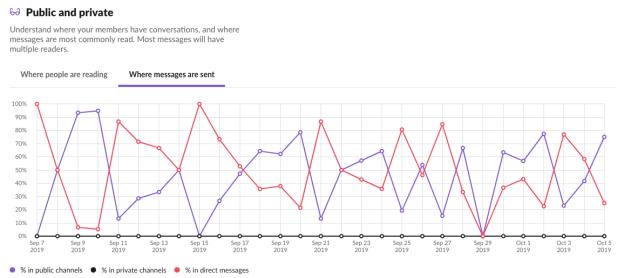 Analytics chart on Slack