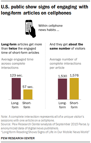 Long-form articles get twice the engaged time and about the same number of visitors on mobile