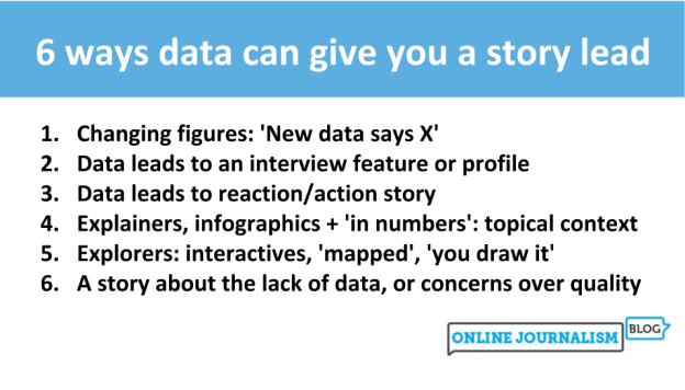 Changing figures: 'New data says X' Data leads to an interview feature or profile Data leads to reaction/action story Explainers, infographics + 'in numbers': topical context Explorers: interactives, 'mapped', 'you draw it' A story about the lack of data, or concerns over quality