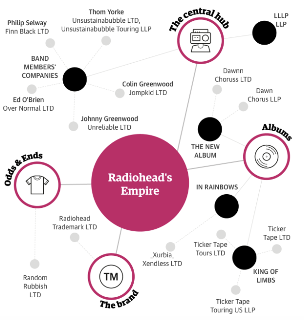 Radiohead's business empire as a network