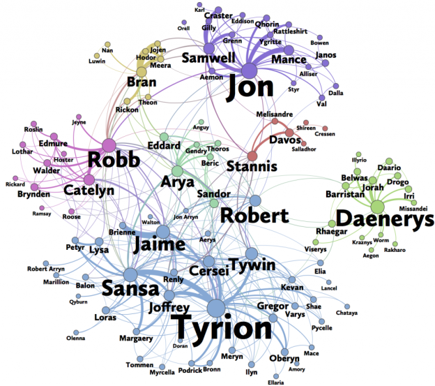 Network of Game of Thrones characters