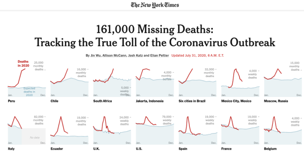 161,000 Missing Deaths: Tracking the True Toll of the Coronavirus Outbreak