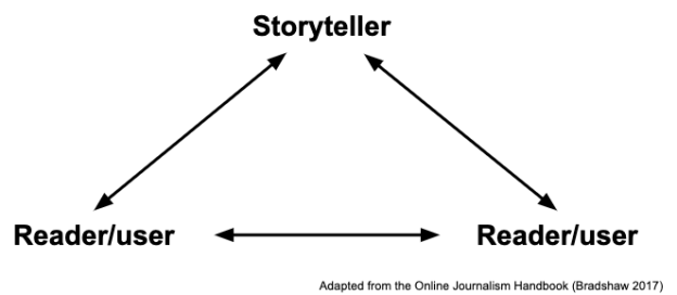 3 way interactivity: from user to user and user to storyteller