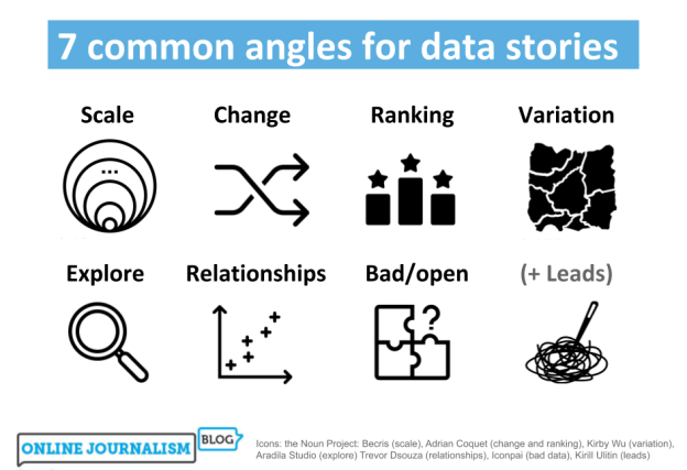 7 common angles for data storie: scale, change, ranking, variation, explore, relationships, bad data, leads