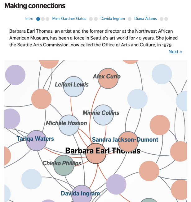 Node in network diagram: Barbara Earl Thomas, an artist and the former director at the Northwest African American Museum, has been a force in Seattle's art world for 40 years. She joined the Seattle Arts Commission, now called the Office of Arts and Culture, in 1979