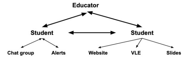 networked teaching diagram - students are interacting with websites and chat