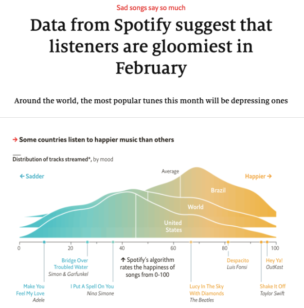 Data from Spotify suggest that listeners are gloomiest in February