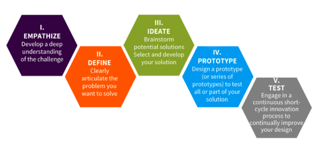 The Design Thinking Process - empathy is the first stage