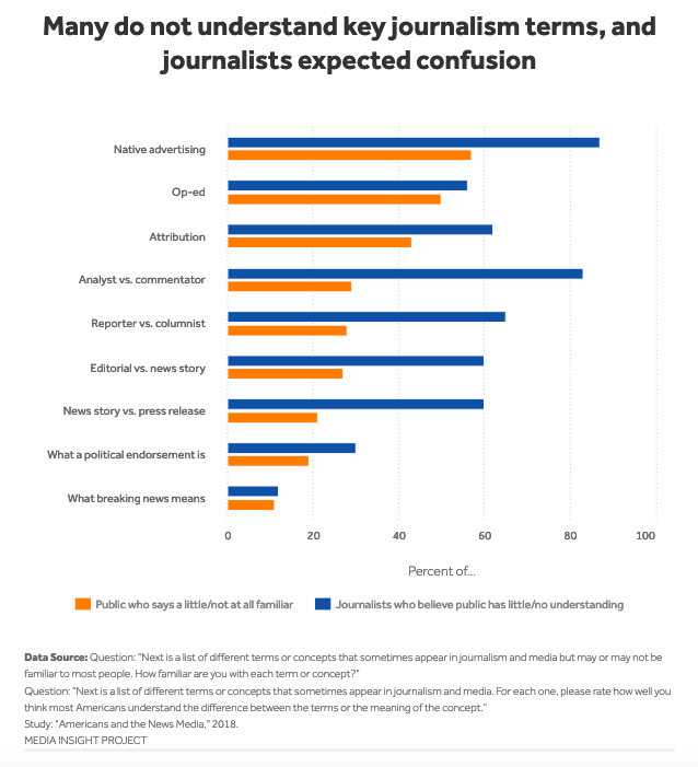 Chart: Many do not understand key journalism terms, and journalists expected confusion